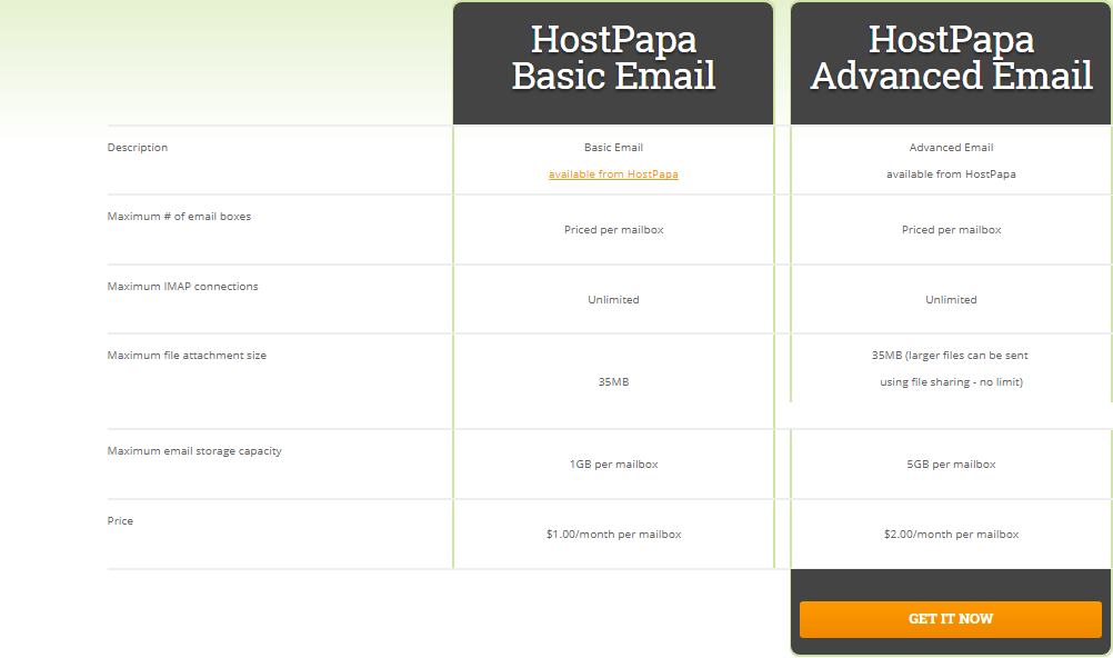 HostPapa Email Hosting Plan