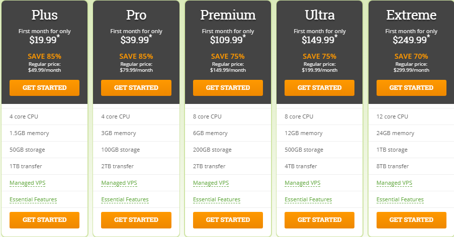 HostPapa Linux VPS Hosting Plan