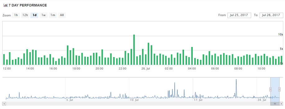 Media Temple Uptime Chart