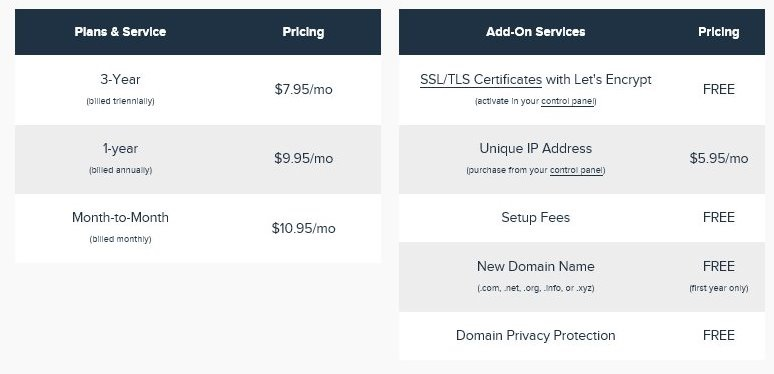 DreamHost Shared Hosting Plan