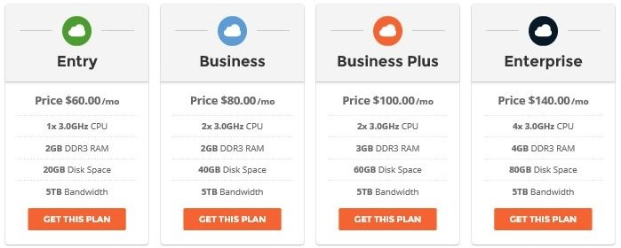 SiteGround Cloud Hosting Plan