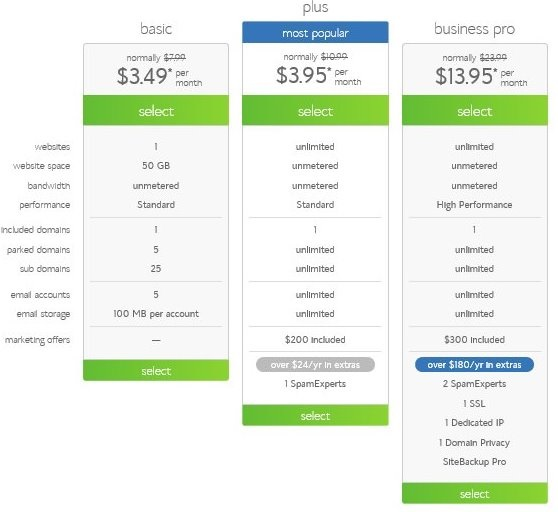 Bluehost Shared Hosting Plan