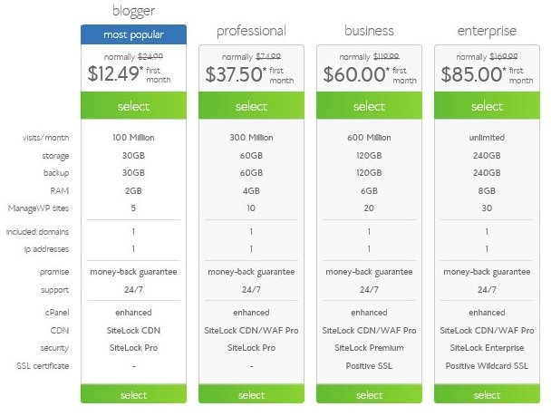 Bluehost WordPress Hosting Plan