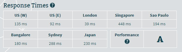 WebHost.uk.net Server Speed
