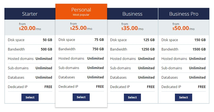 Host1Plus Reseller Hosting Plan