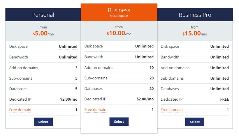 Host1Plus Shared Hosting Plan