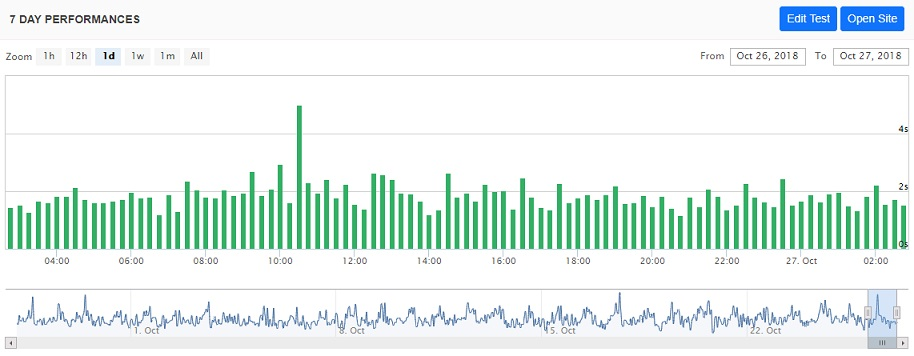 Bluehost Uptime Chart